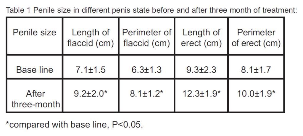 penis-extender-results-shanghai-study