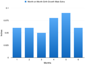 male-extra-girth-growth-graph-results