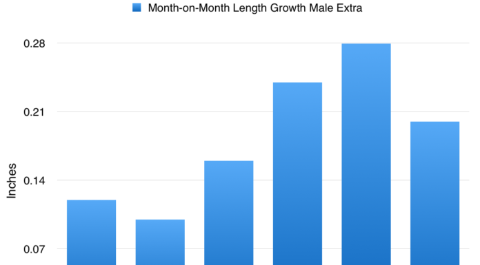 male-extra-length-growth-graph-results